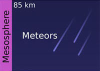 What is the Mesosphere? (with pictures)