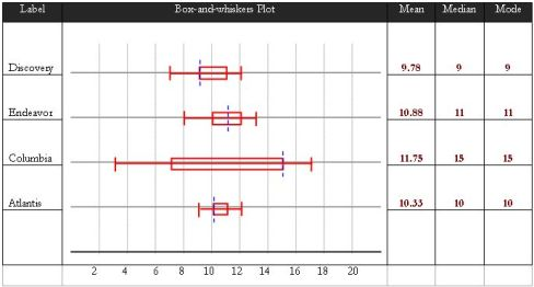 box and whisker plot. Image of the ox-and-whisker
